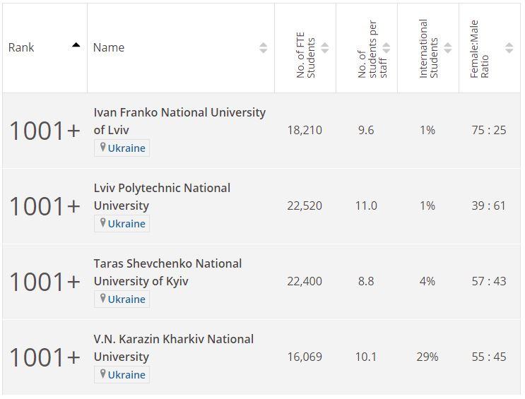 Рейтинг українських університетів