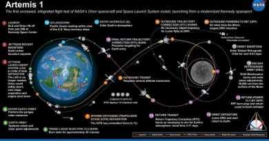 План польоту на Місяць