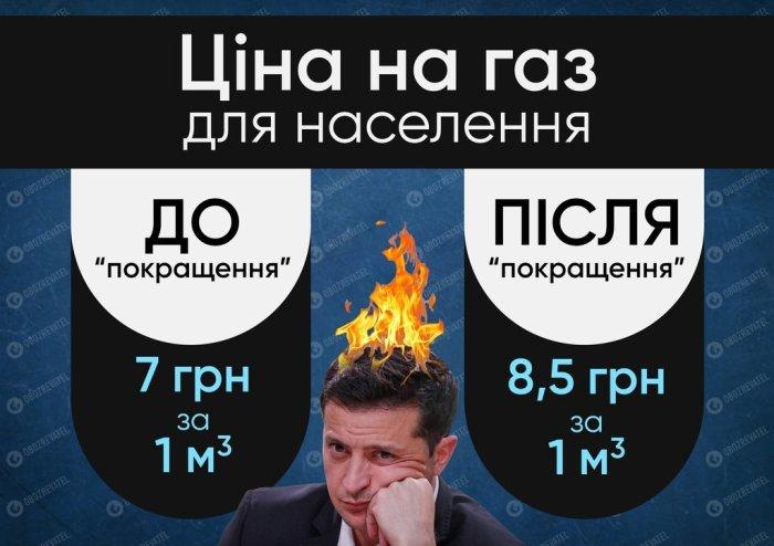 Кабмін різко підвищив ціну на газ для населення