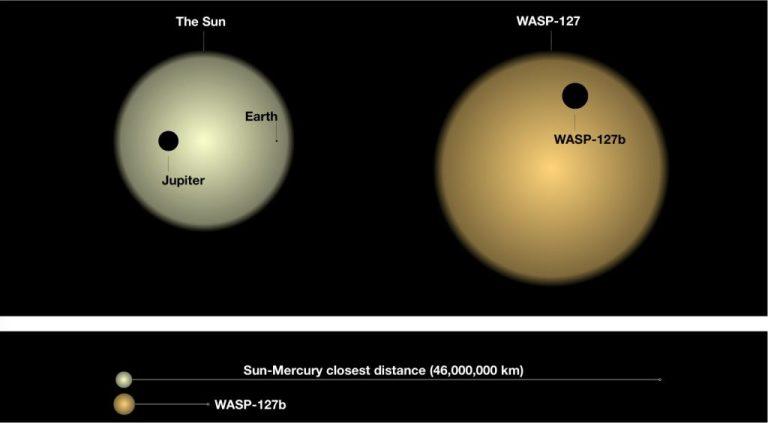 """Астрономи виявили хмари на """"пухнастій"""" екзопланеті WASP-127b"""