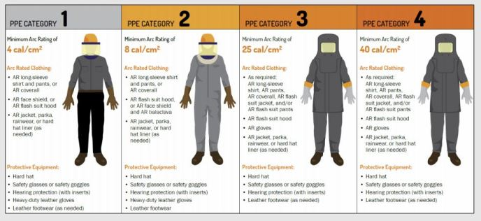 PPE Hazard Category