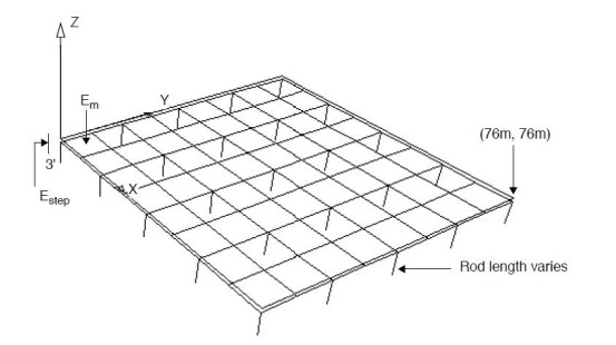 Substation-Ground-Grid-Design