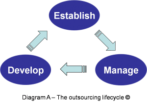 Outsourcing Life Cycle