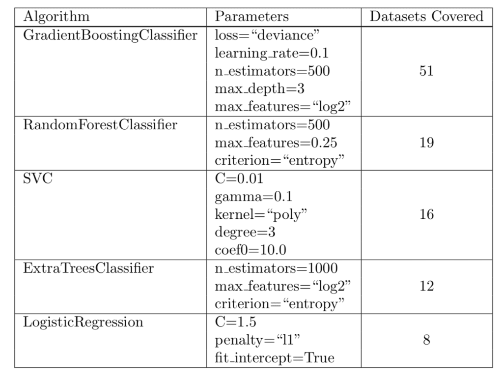 Comparing 13 Algorithms On 165 Datasets Hint Use Gra Nt Boosting