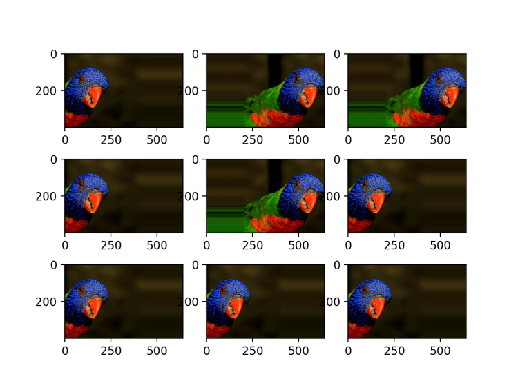 How to Configure Image Data Augmentation in Keras Regularization in Neural Networks