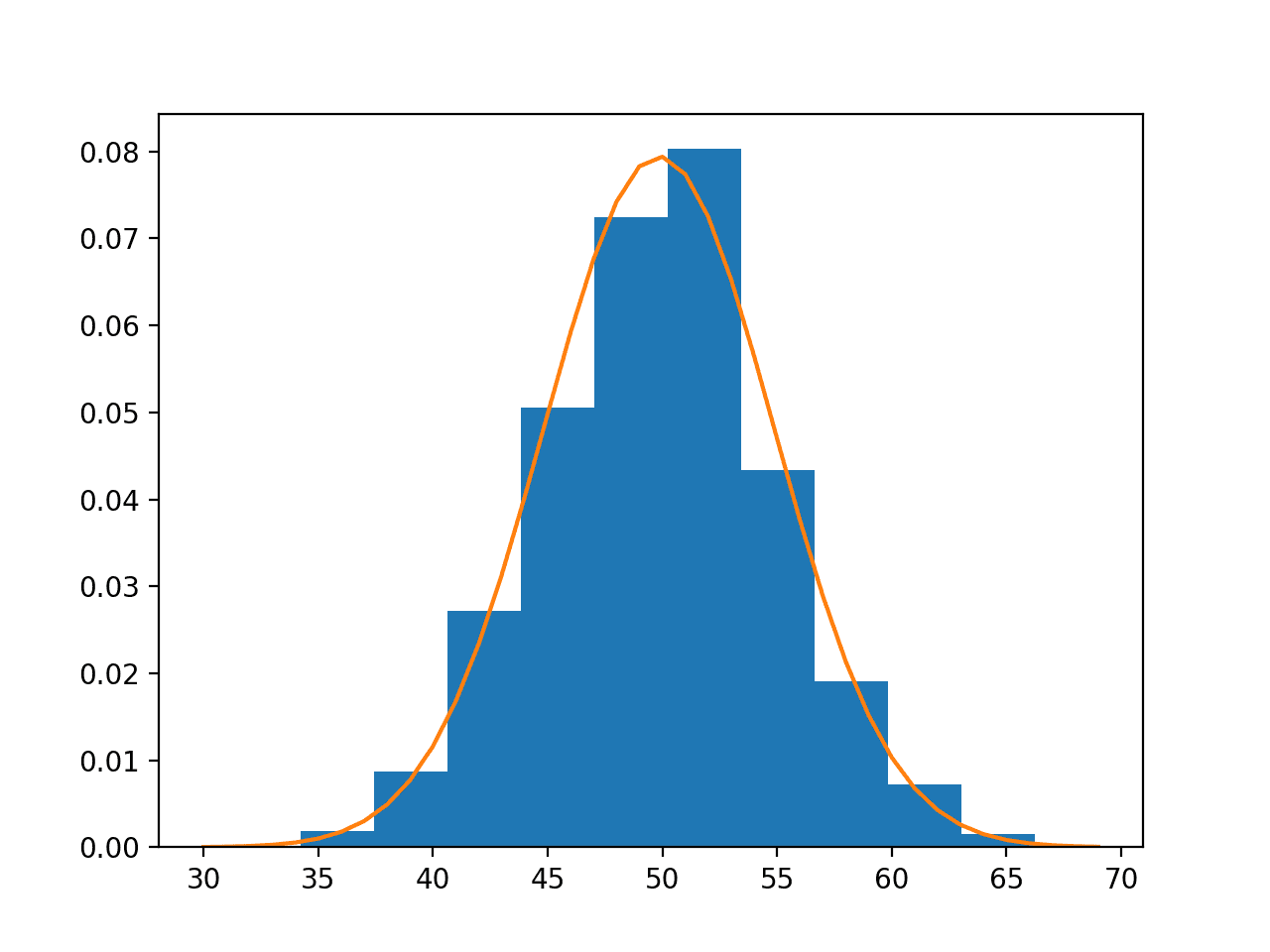A Gentle Introduction To Probability Density Estimation