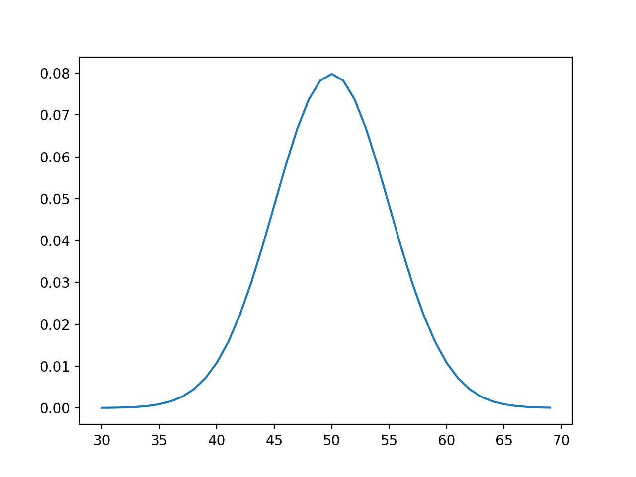 Continuous Probability Distributions For Machine Learning
