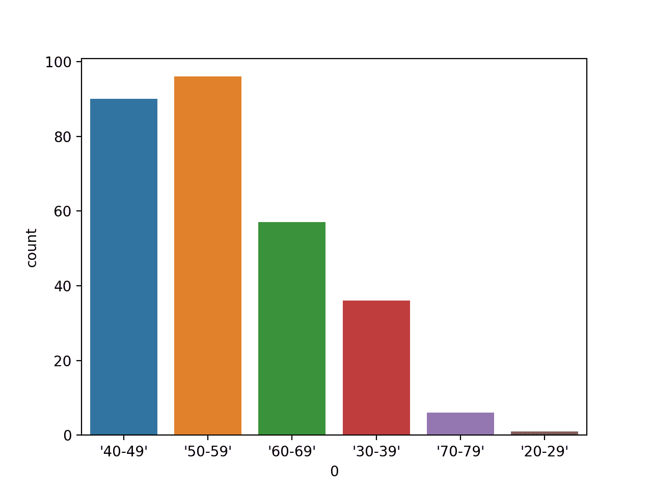 Bar Chart Plot of Age Range Categorical Variable