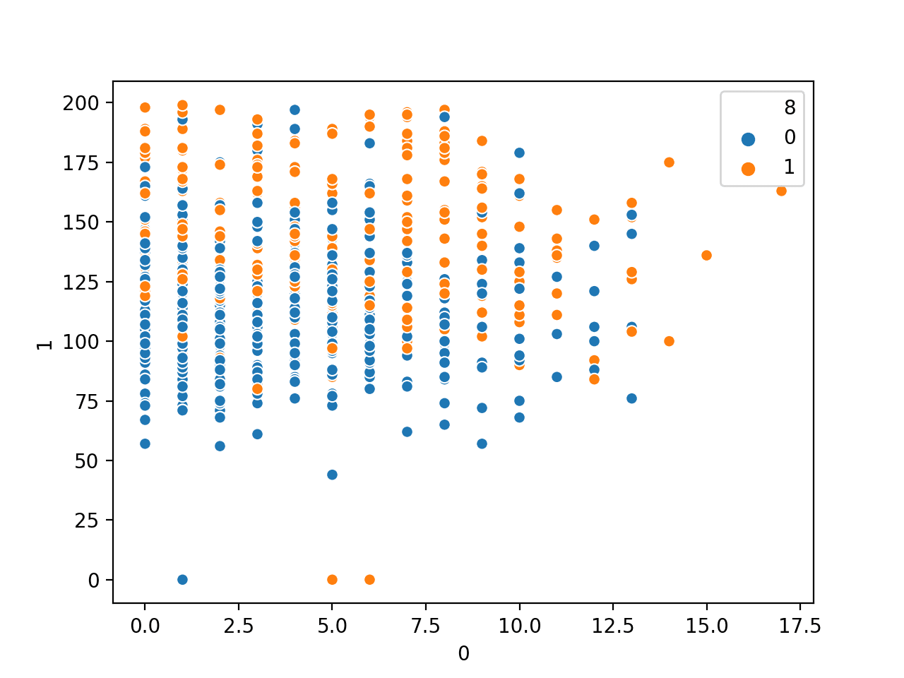 Scatter Plot of Number of Times Pregnant vs. Plasma Glucose Numerical Variables by Class Label