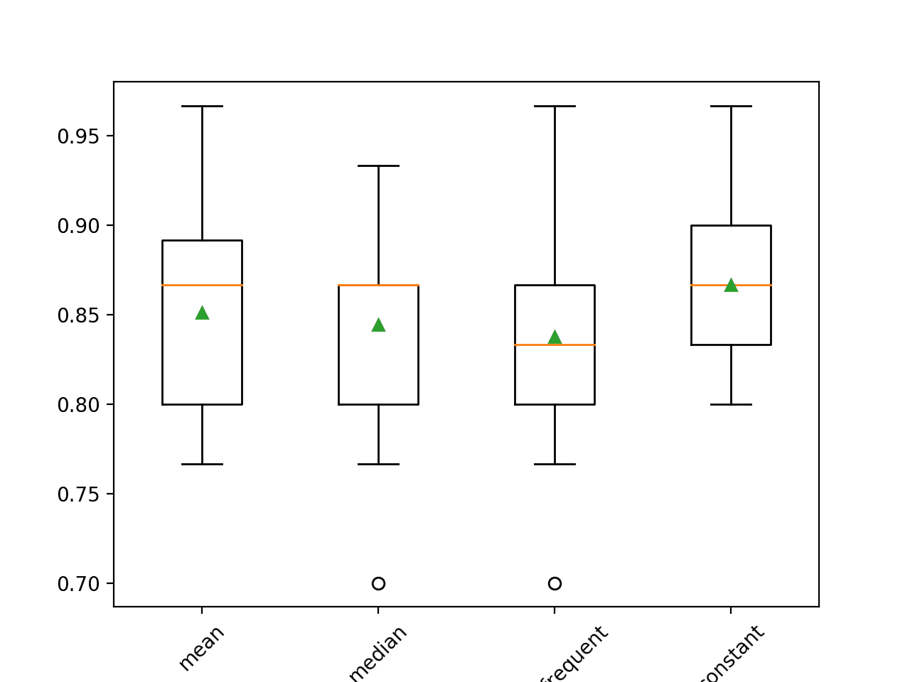 Statistical Imputation For Missing Values In Machine Learning