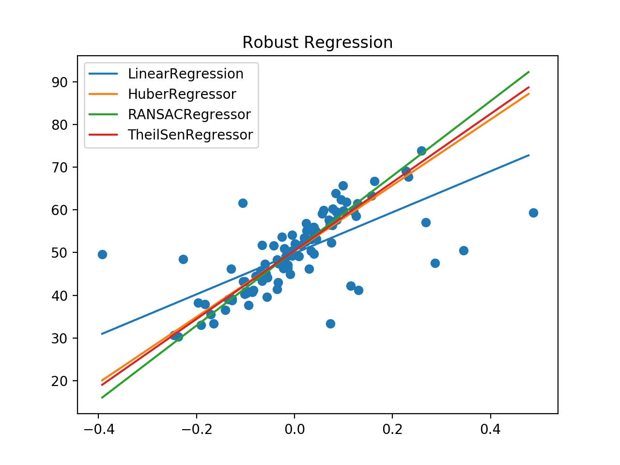 Comparison of Robust Regression Algorithms Line of Best Fit