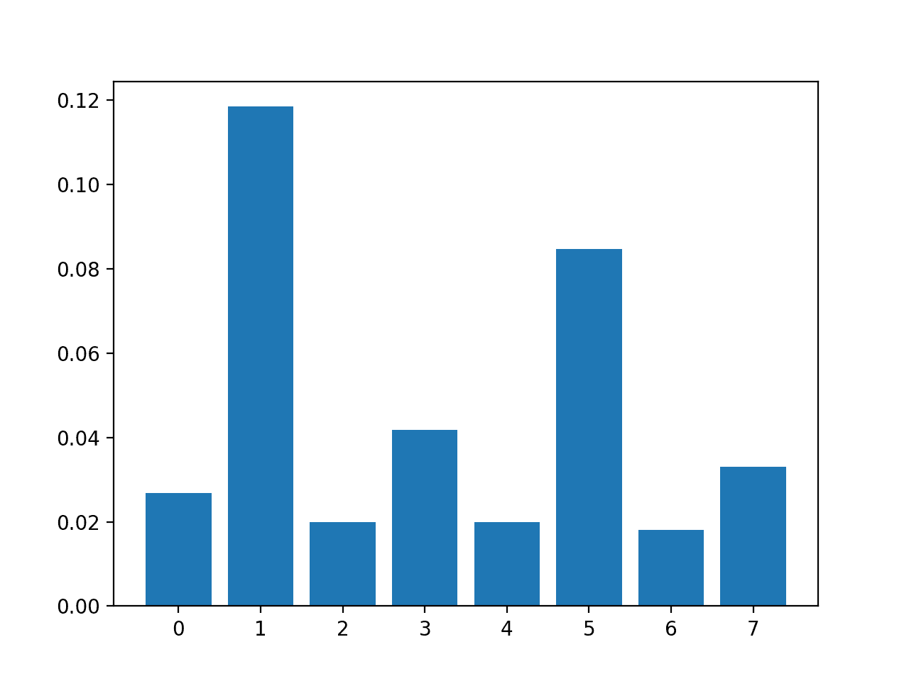 Bar Chart of the Input Features (x) vs. the Mutual Information Feature Importance (y)