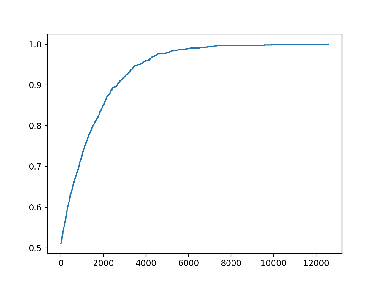 Line Plot of Accuracy vs. Hill Climb Optimization Iteration for a Classification Task
