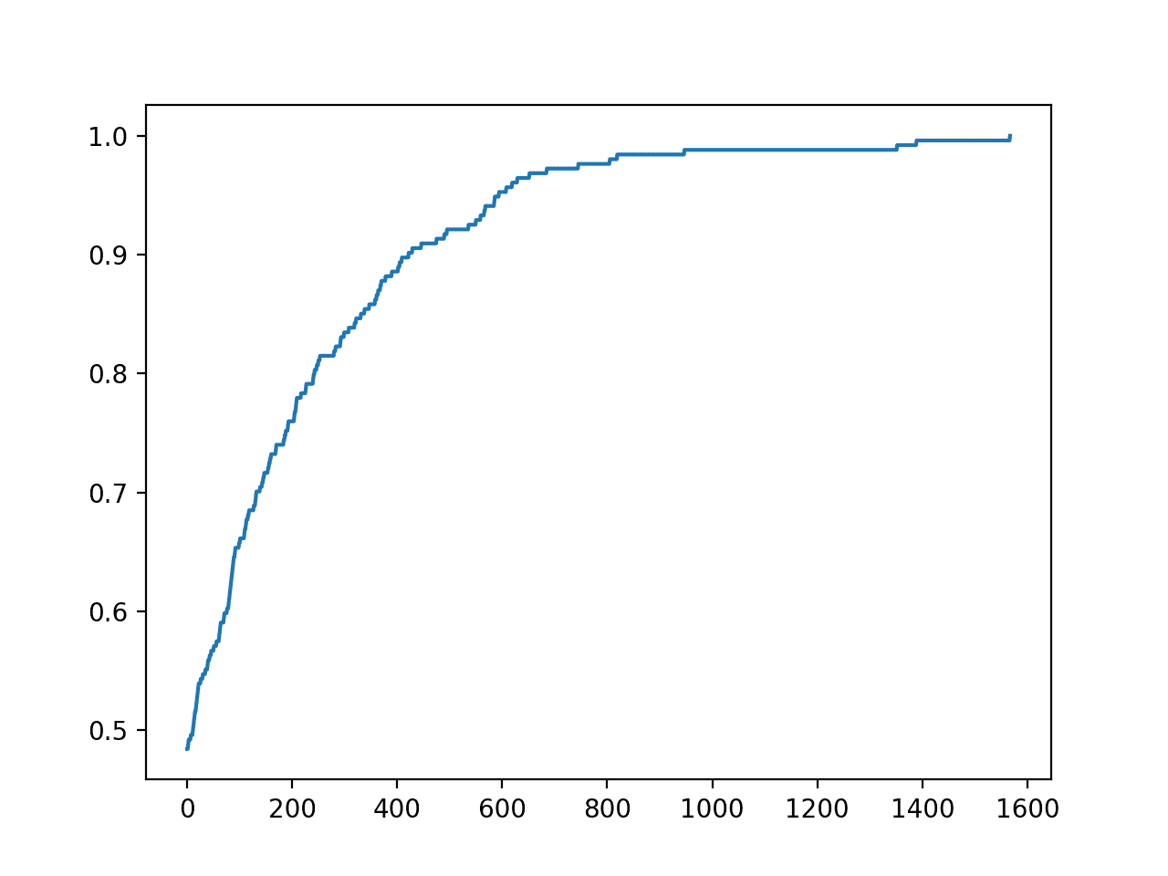 Line Plot of Accuracy vs. Hill Climb Optimization Iteration for the Diabetes Dataset