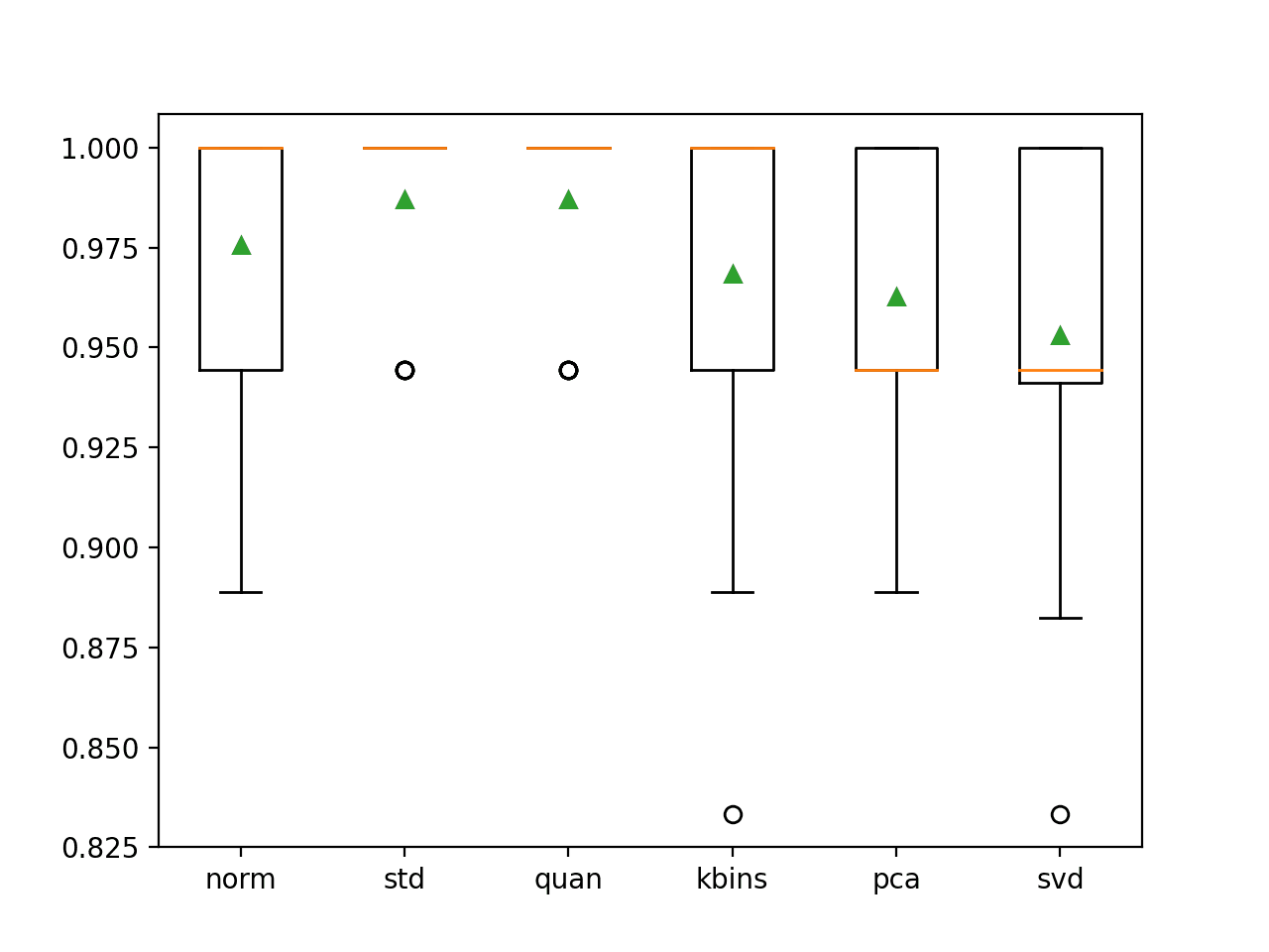 Box and Whisker Plot of Classification Accuracy for Different Data Transforms on the Wine Classification Dataset