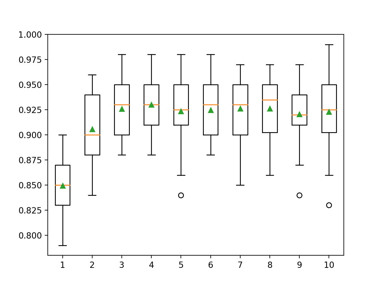 Box Plots of XGBoost Ensemble Tree Depth vs. Classification Accuracy