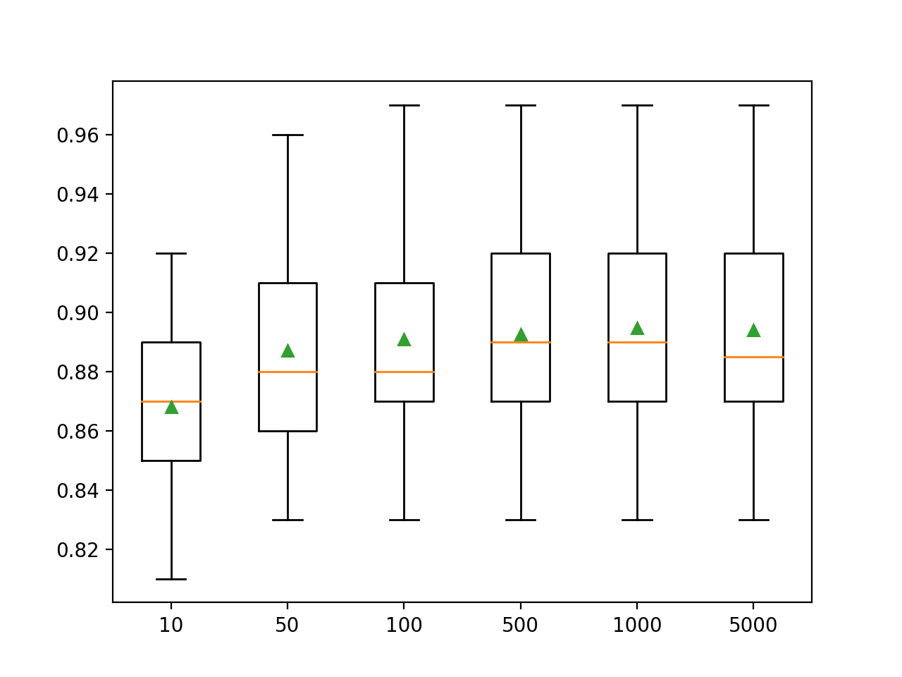 Box Plots of XGBoost Random Forest Ensemble Size vs. Classification Accuracy