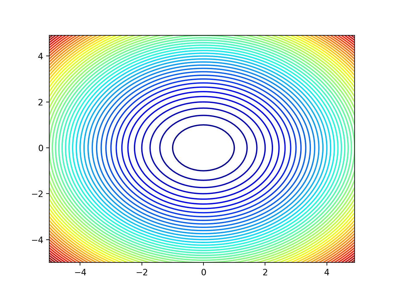 Contour Plot of a Two-Dimensional Objective Function