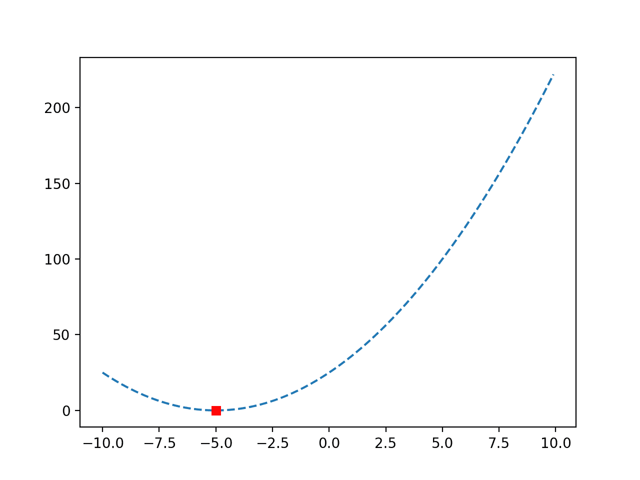 Line Plot of a Convex Objective Function with Optima Marked