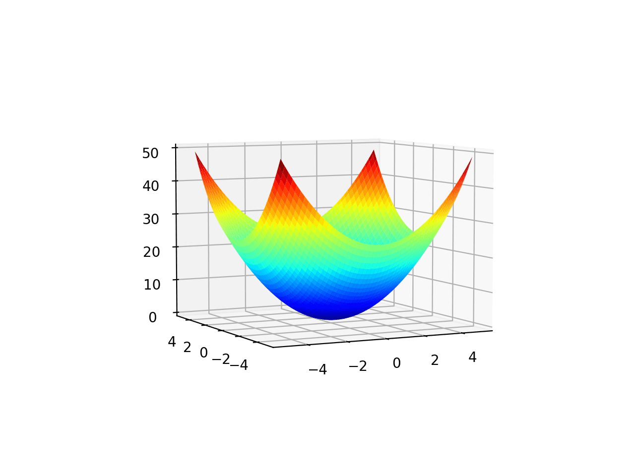 Surface Plot From a Different Angle of a Two-Dimensional Objective Function