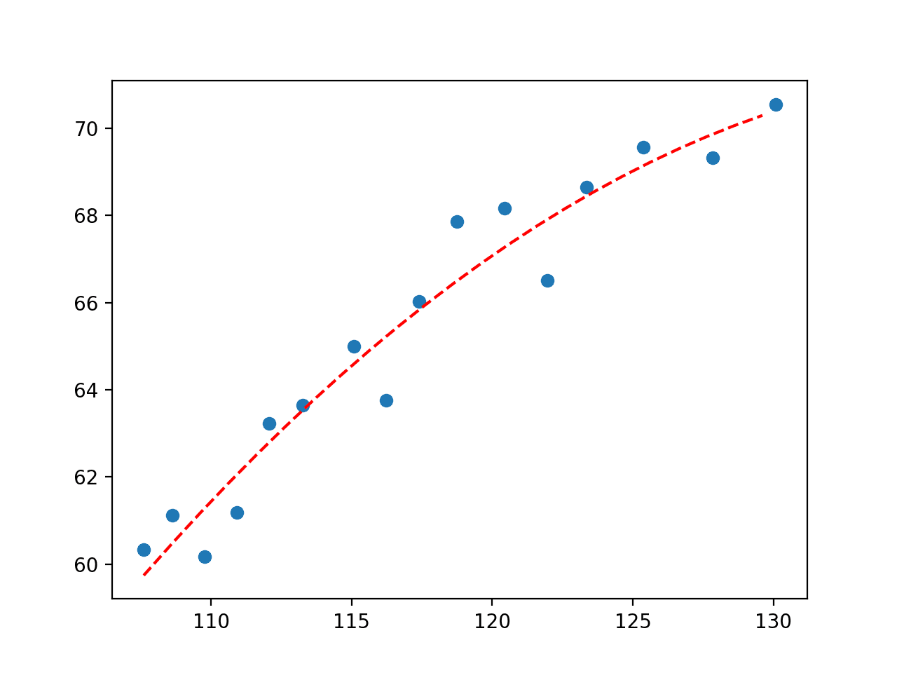 Plot of Second Degree Polynomial Fit to Economic Dataset