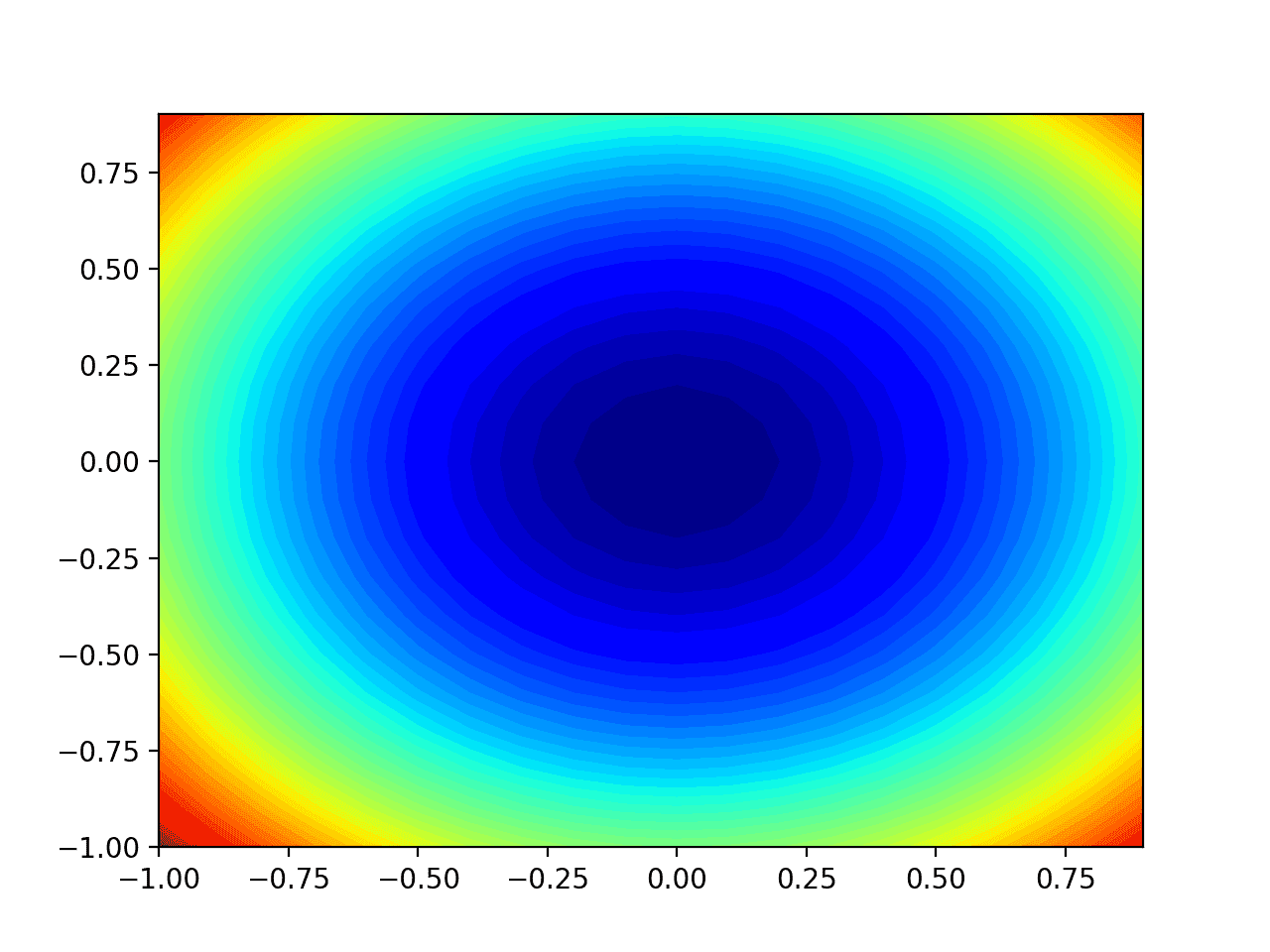 Two-Dimensional Contour Plot of the Test Objective Function