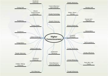 Higher Consciousness