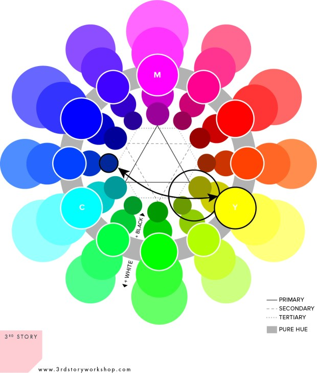 CMY color wheel