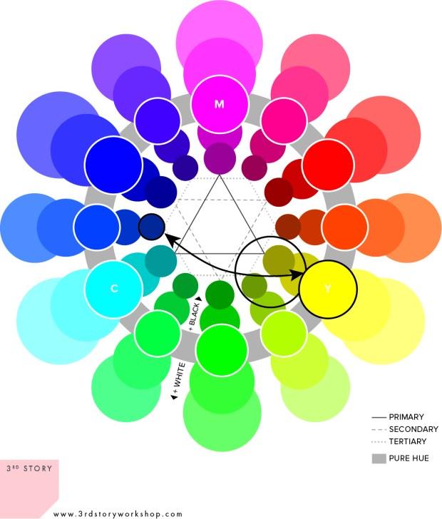CMY color wheel