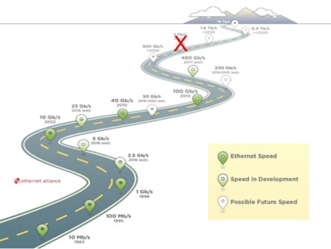 Construction Zones On The Ethernet Roadmap
