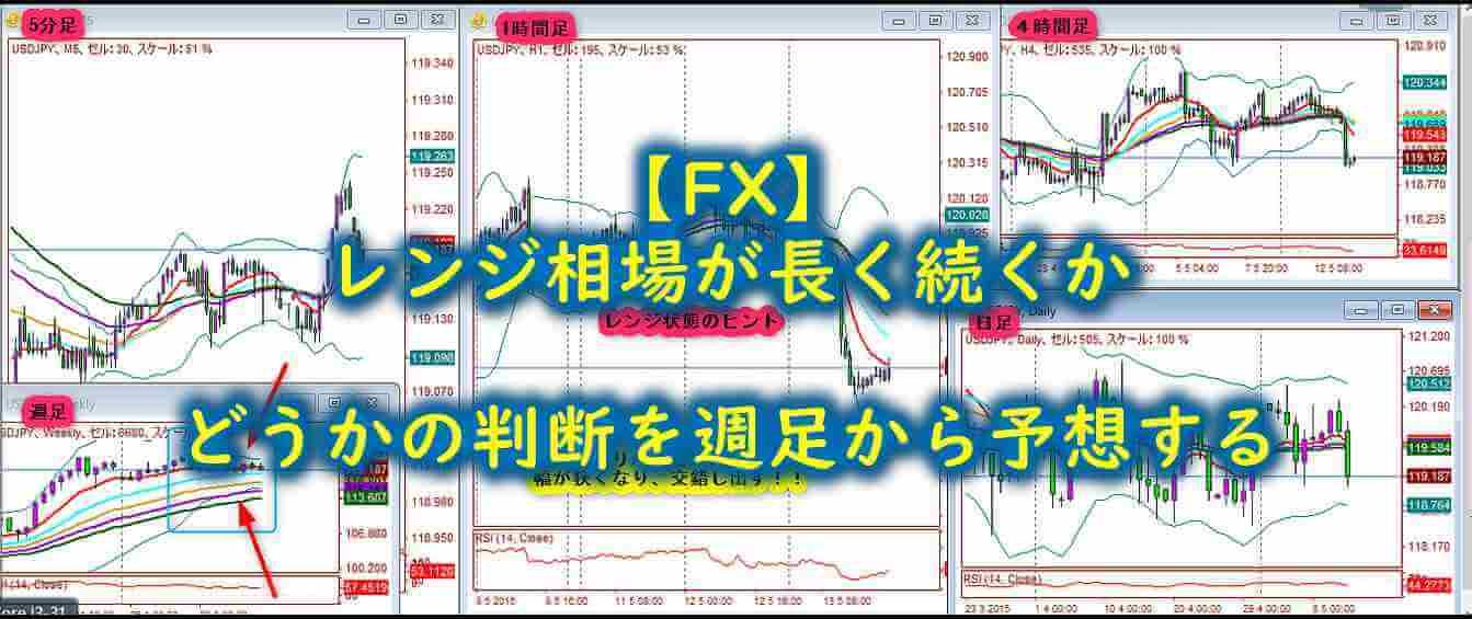 【FX】レンジ相場が長く続くかどうかの判断を週足から予想する