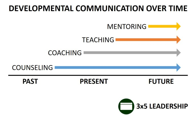 Developmental Communication Over Time Graphic_3x5 Leadership