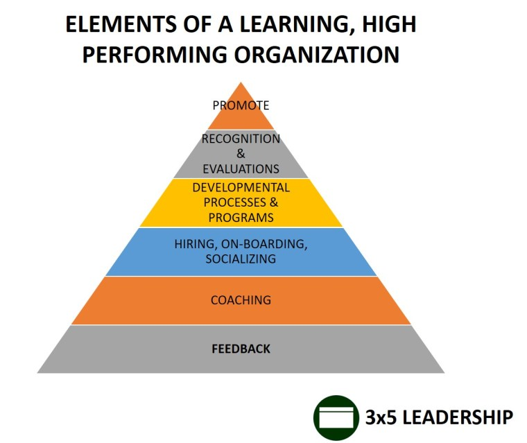 Elements of an Organization Graphic_3x5 Leadership