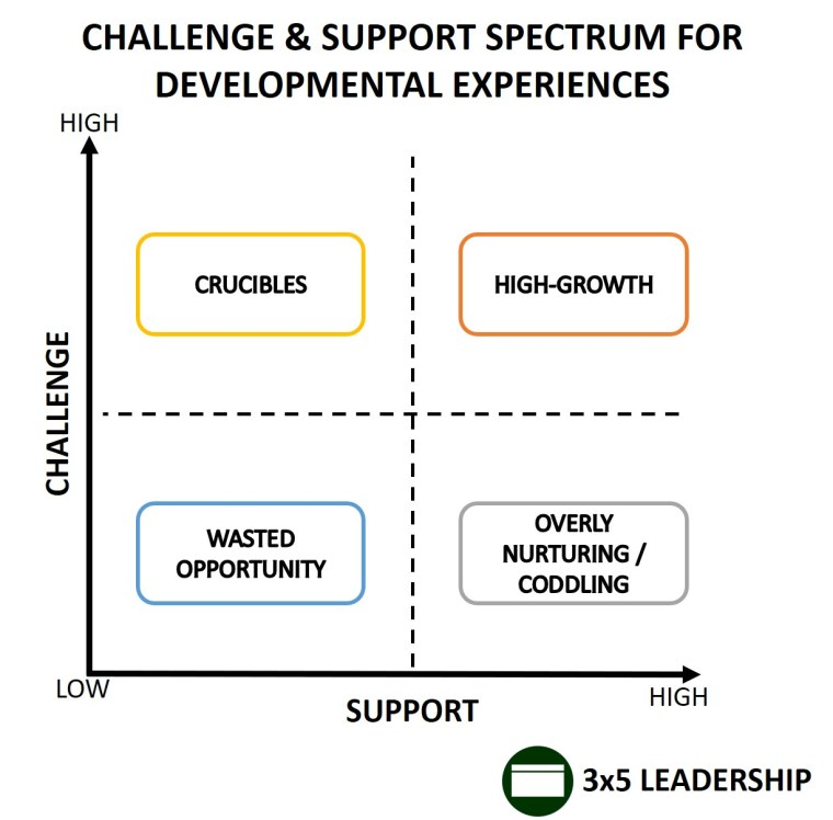 Challenge & Support Spectrum Graphic_3x5 Leadership