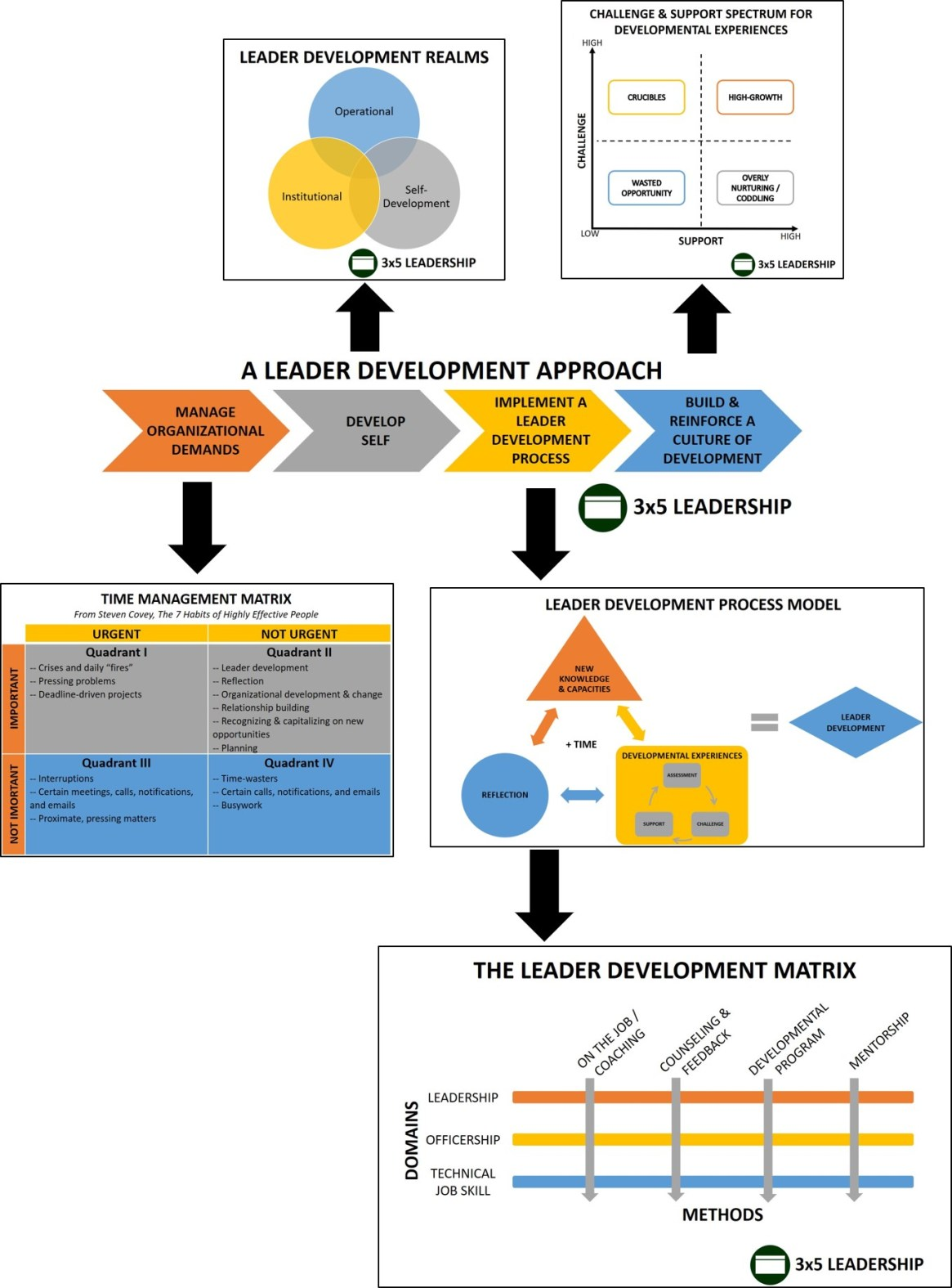 Leader Development Approach Detailed Concept Graphic_3x5 Leadership