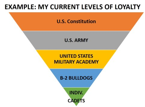 Levels of Loyalty Example_3x5 Leadership