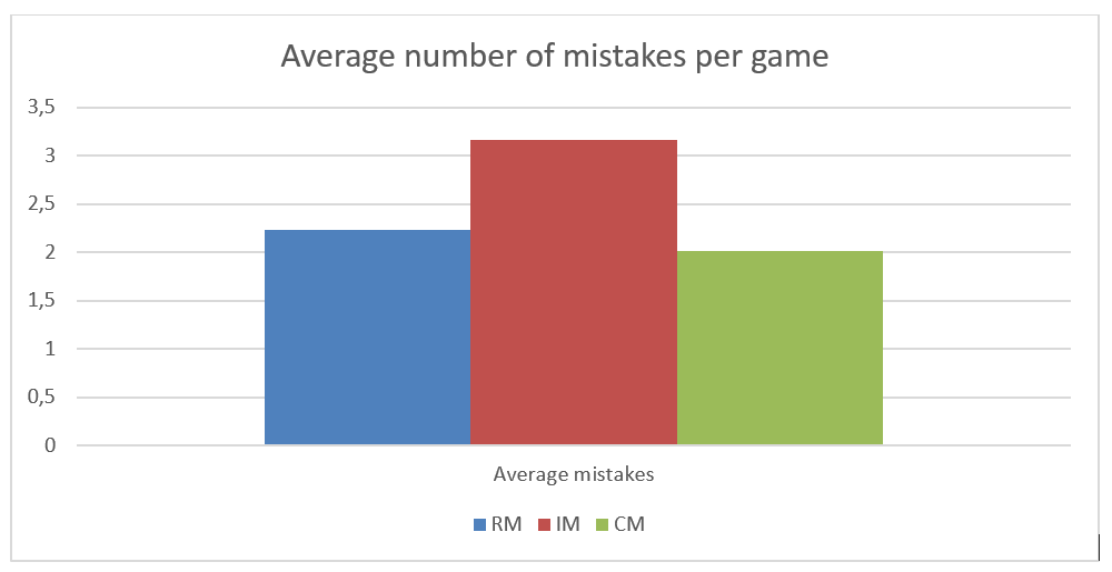 Number of mistakes in thesis Harm-Jan Wiechers