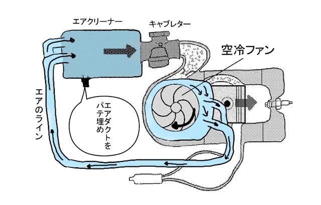 スーパーチャージャー付きエンジン