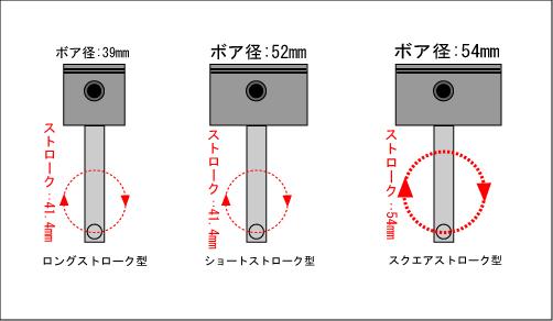 モンキー・エイプ、ボアアップとエンジン特性