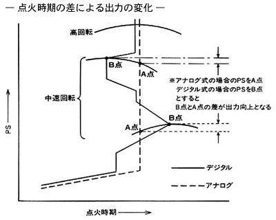 ホンダ VFR400R 点火系