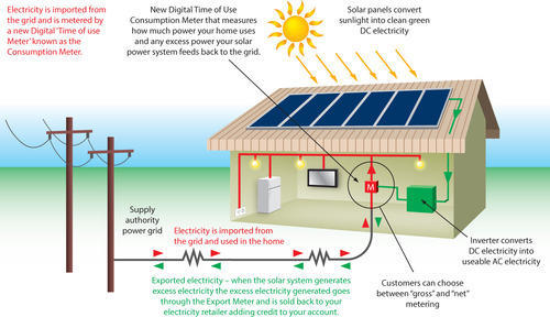 On-Grid (Grid-Tie) Solar Power Plant