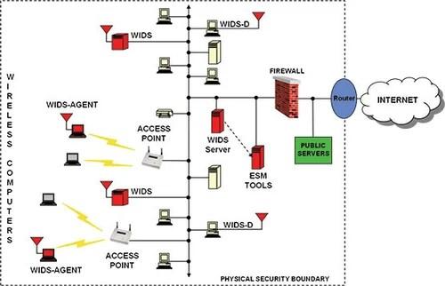 Best Quality Wireless Alarm System