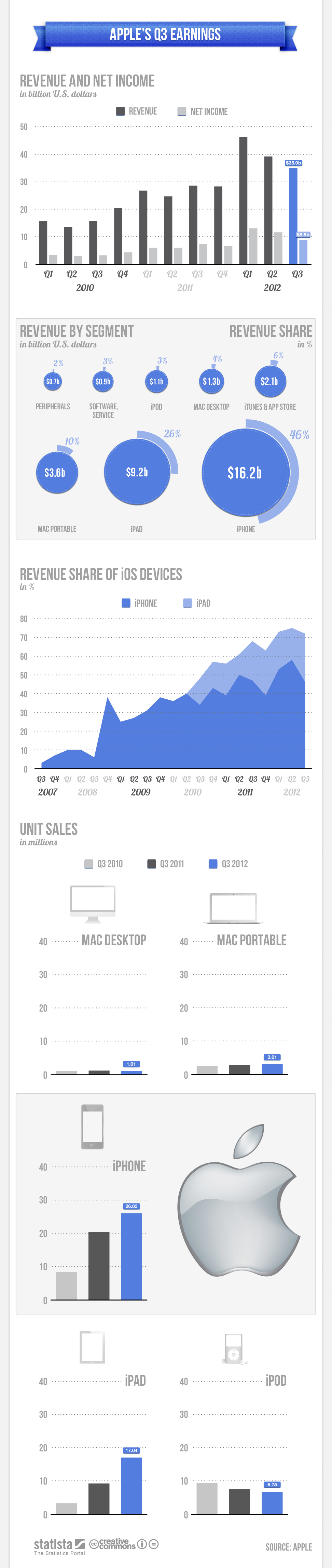 Apple earning 2012 Q3