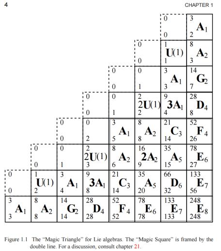 magic triangle for Lie groups by Predrag Cvitanovic