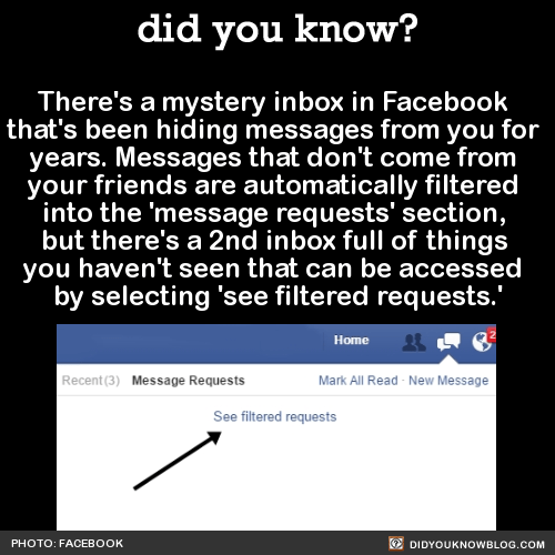 There's a mystery inbox in Facebook  that's been hiding messages from you for  years. Messages that don't come from  your friends are automatically filtered  into the 'message requests' section,  but there's a 2nd inbox full of things  you haven't seen that can be accessed  by selecting 'see filtered requests.'  Source