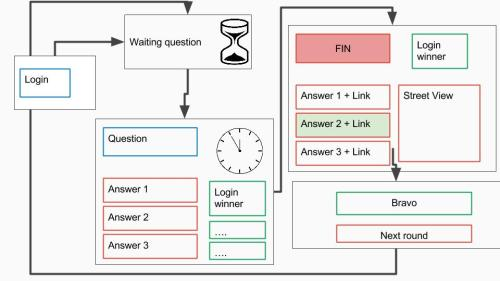 Building a multi-player quizz with Socket io and APISpark