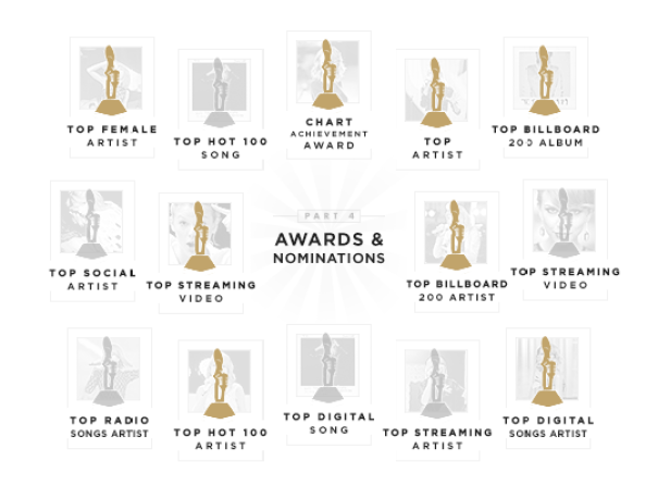Nominations and wins of Taylor Swift at Billboard Music Awards 2015.