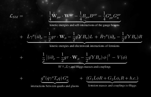 The Most Beautiful Mathematical Equations