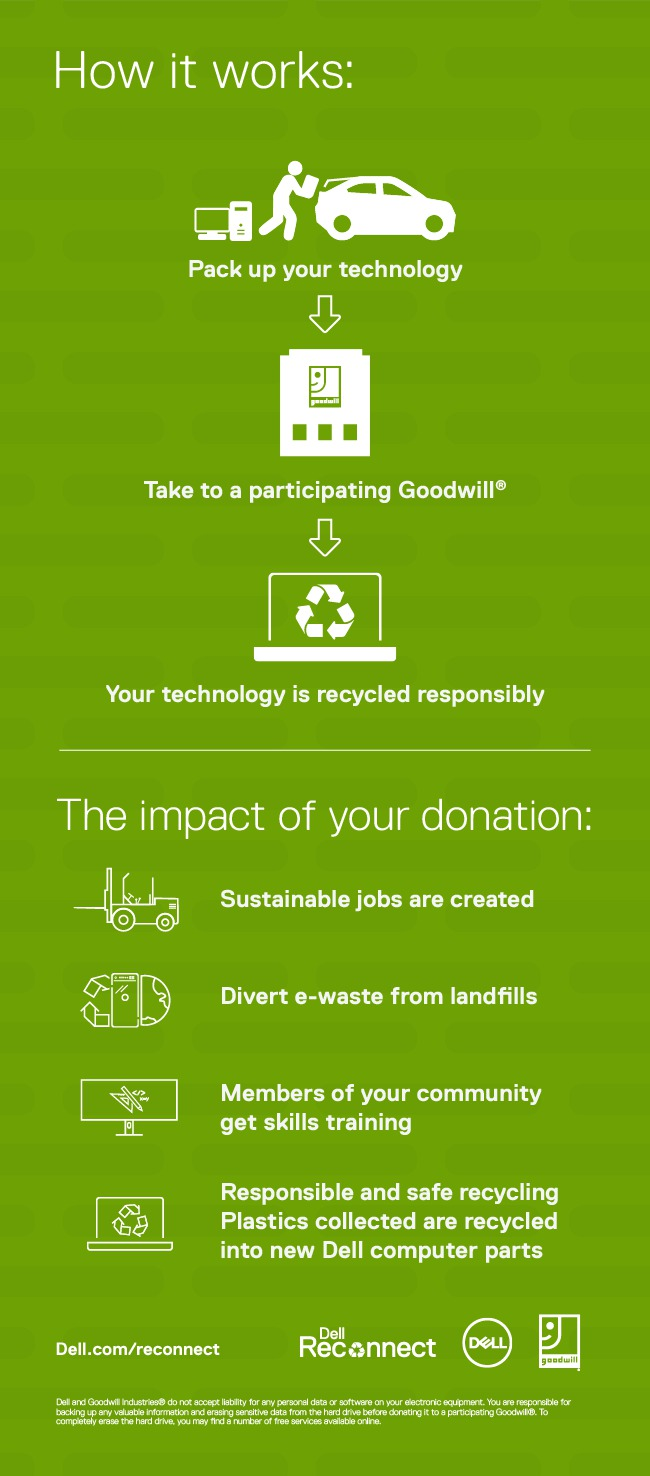 Dell Reconnect program flyer. Green background with white text that says: How it works: Pack up your technology (down arrow) Take to a participating Goodwill (down arrow)  Your technology is recycled responsibly  The impact of your donation: -Sustainable jobs are created - Divert e-waste from landfills - Members of your community get skills training - Responsible and safe recycling Plastics collected are recycled into new Dell computer parts.  Dell.com/reconnect Dell Reconnect logo Dell logo Goodwill Logo