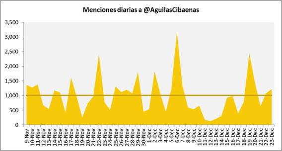 Menciones diarias a @aguilascibaenas